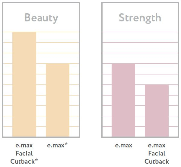 e.Max Beauty and Strength Chart